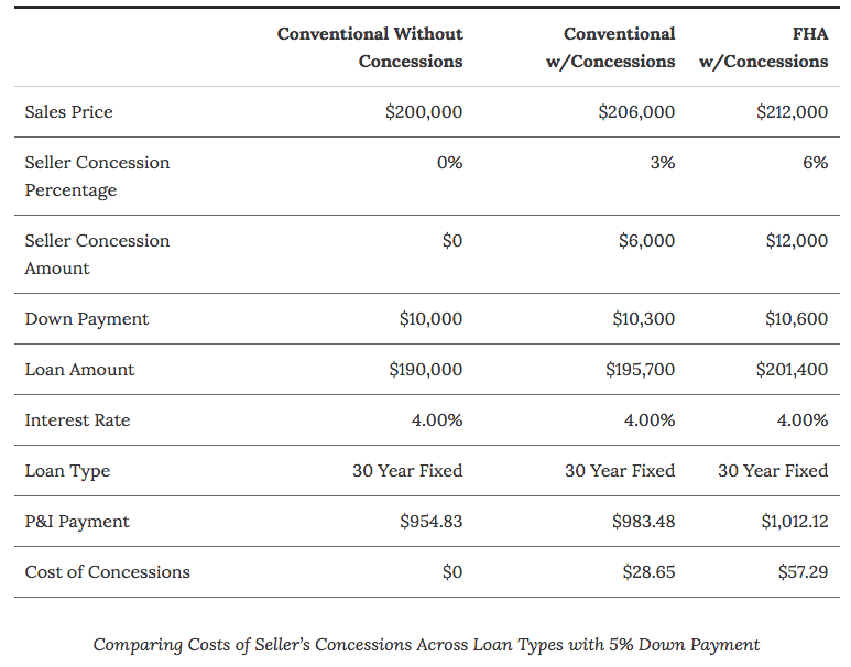 Understanding Seller Concessions Greenway Mortgage Blog